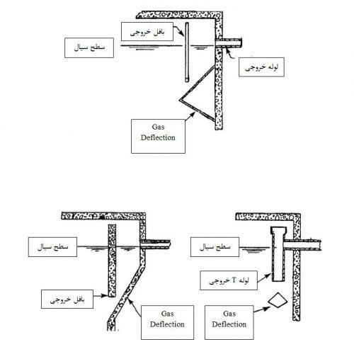 شکل های مختلف خروجی در سپتیک تانک