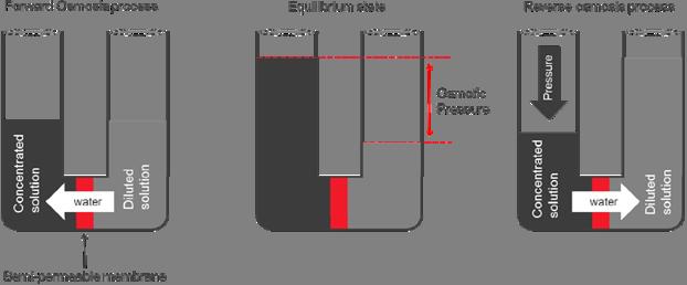 دیاگرام عملکرد سیستم اسمز معکوس RO