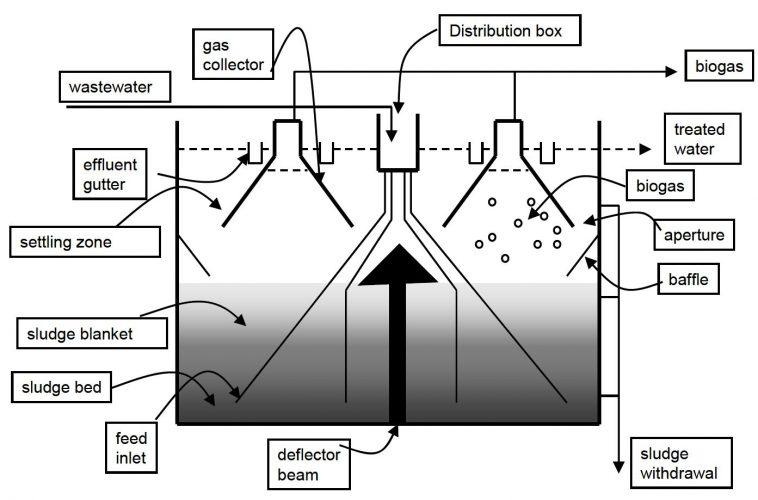 جنبه های حائز اهمیت در طراحی راکتور بی هوازی پتوی لجن با جریان رو به بالا UASB