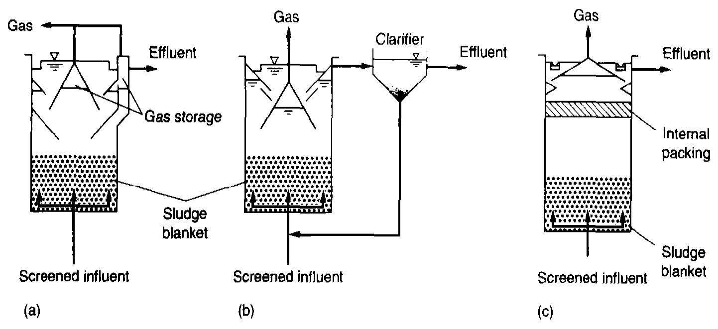 شماتیک راکتور بی هوازی پتوی لجن با جریان رو به بالا UASB