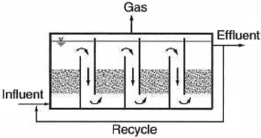 شکل 1. راکتور بی هوازی حاوی بافل