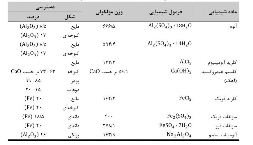 مواد معدنی معمول مورد استفاده روش ترسیب شیمیایی در تصفیه فاضلاب