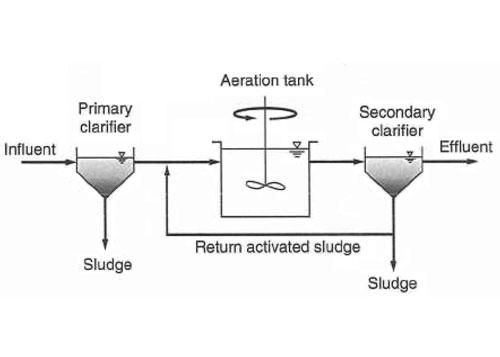شکل 1. تصفیه فاضلاب به روش لجن فعال اختلاط کامل