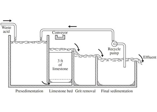 شکل 1. دیاگرام روش خنثی سازی و تنظیم pH در تصفیه فاضلاب اسیدی توسط بستر سنگ آهک