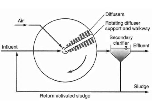 شکل 10. تصفیه فاضلاب به روش لجن فعال هوادهی متداخل