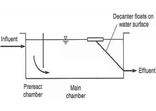 شکل 13. تصفیه فاضلاب به روش لجن فعال هوادهی گسترده با دوره تناوب