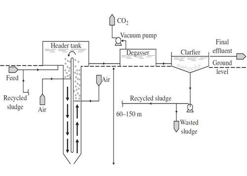 شکل 15. تصفیه فاضلاب به روش لجن فعال Deep-Shaft