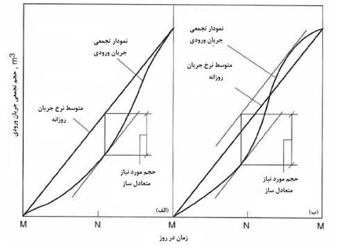 شکل 2. نمودار تجمعی جریان مورد استفاده در تعیین حجم مخزن متعادلساز در تصفیه فاضلاب برای دو الگوی معمول از نرخ جریان