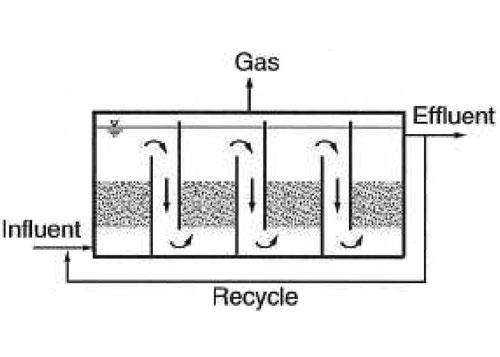 شکل 3. راکتور فرآیند بیهوازی بافلدار
