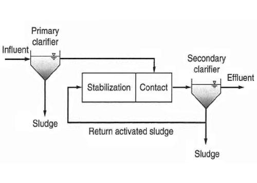 شکل 4. تصفیه فاضلاب به روش تماس و تثبیت