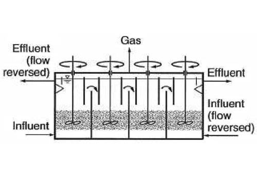 شکل 4. روش تصفیه بی هوازی فاضلاب با پتوی متحرک