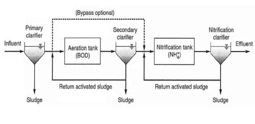 شکل 5. تصفیه فاضلاب به روش لجن فعال دو لجنی