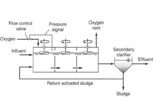 شکل 6. تصفیه فاضلاب به روش لجن فعال اکسیژن با خلوص بالا