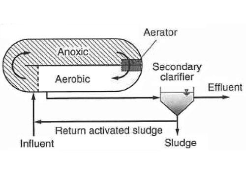 شکل 8. تصفیه فاضلاب به روش لجن فعال کانال اکسیداسیون (اکسایش)