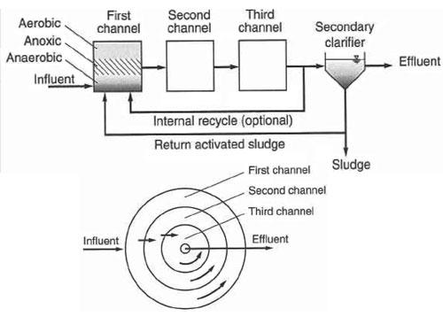 شکل 9. تصفیه فاضلاب به روش لجن فعال OrbalTM