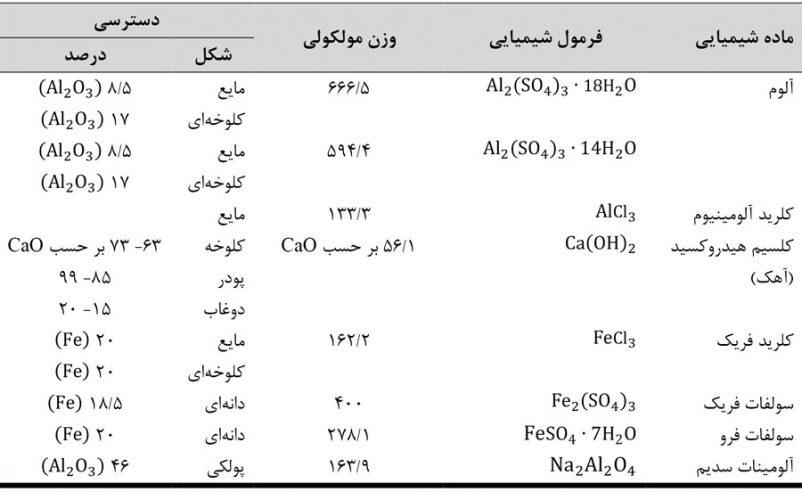 مواد-معدنی-معمول-مورد-استفاده-روش-ترسیب-شیمیایی-در-تصفیه-فاضلاب