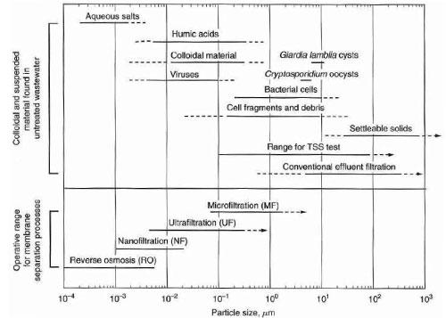 شکل 1. مقایسه اندازه ذرات آلاینده موجود در فاضلاب و دامنه بهره برداری فرآیند فیلتراسیون غشائی در تصفیه فاضلاب[3]