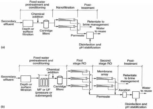 شکل 2. مدول معمول بهره برداری از فرآیند فیلتراسیون غشایی: (a) نانوفیلتراسیون، (b) فرآیند ترکیبی MF، UF و RO