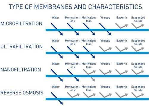 شکل 3. مقایسه مواد عبوری از انواع مختلف فرآیند فیلتراسیون غشائی در تصفیه فاضلاب