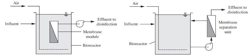 شکل 1. آرایش و چیدمان روش بیوراکتور غشائی MBR در تصفیه فاضلاب (a) آرایش یکپارچه، (b) آرایش جداگانه
